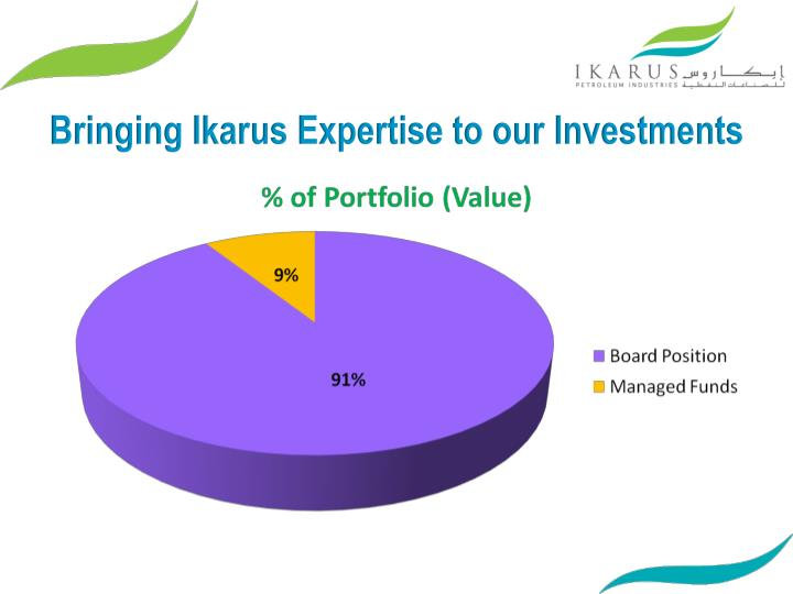 Bringing Ikarus Expertise to our Investments