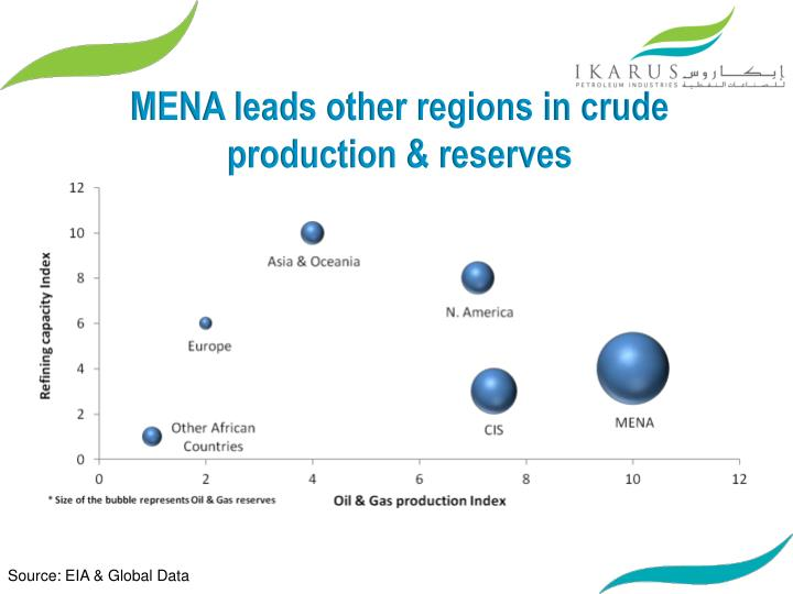 MENA leads other regions in crude production & reserves