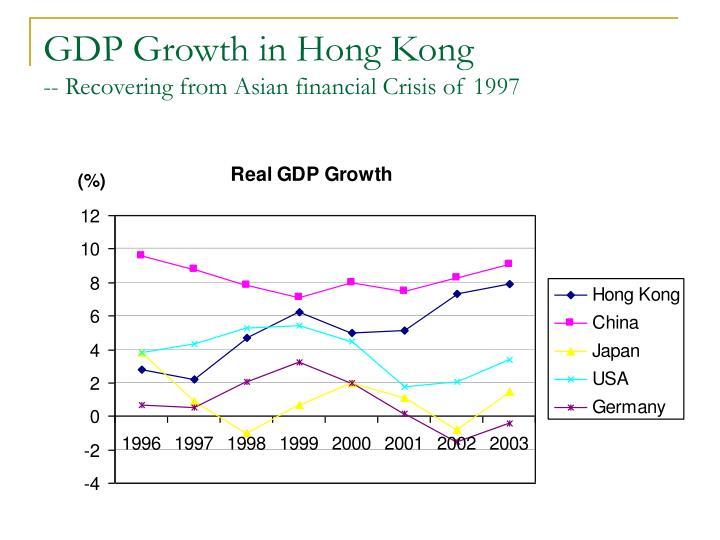 GDP Growth in Hong Kong