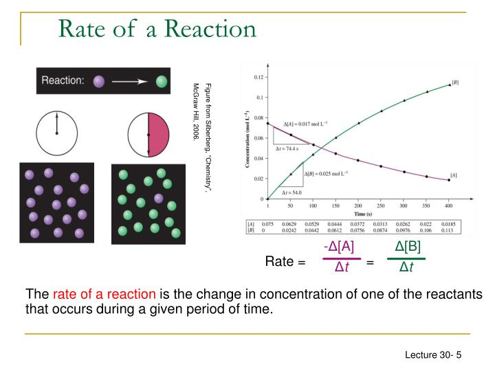 Rate of a Reaction