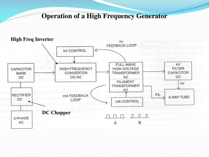 Operation of a High Frequency Generator