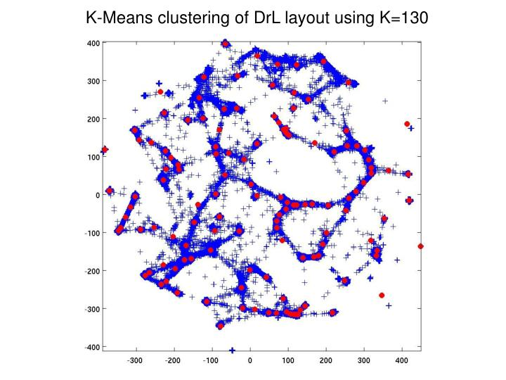 K-Means clustering of DrL layout using K=130