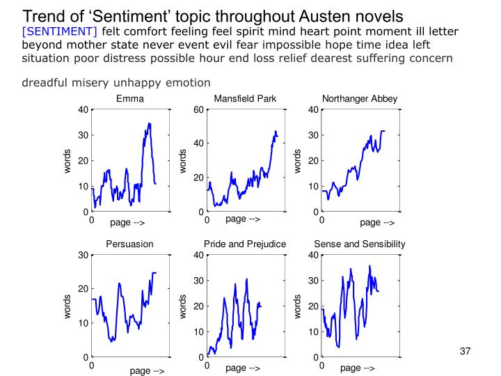 Trend of 'Sentiment' topic throughout Austen novels