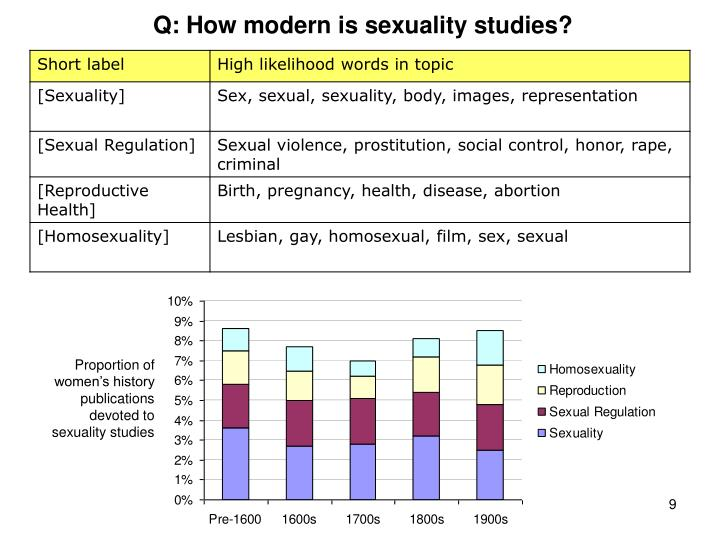Proportion of women's history publications devoted to sexuality studies