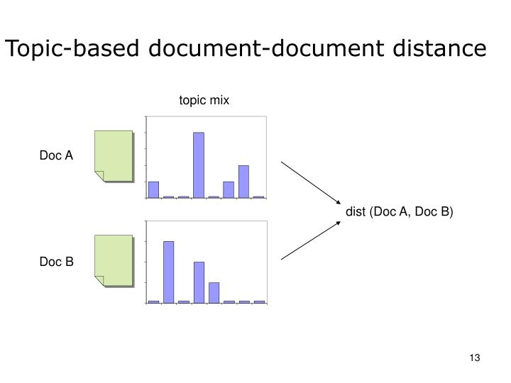 Topic-based document-document distance