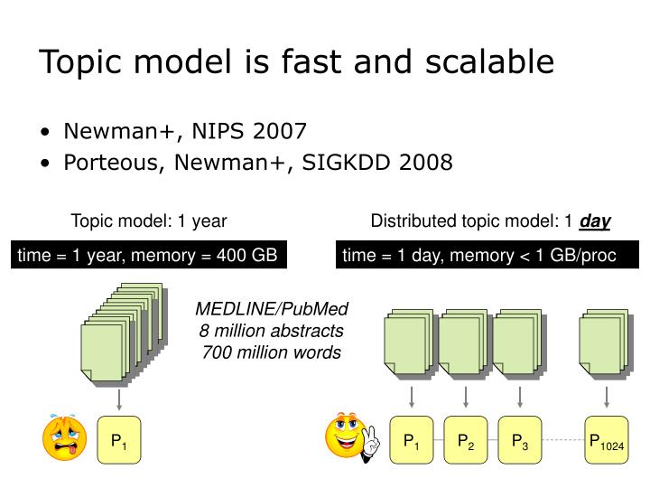 Topic model is fast and scalable