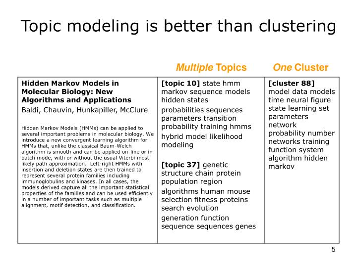 Topic modeling is better than clustering