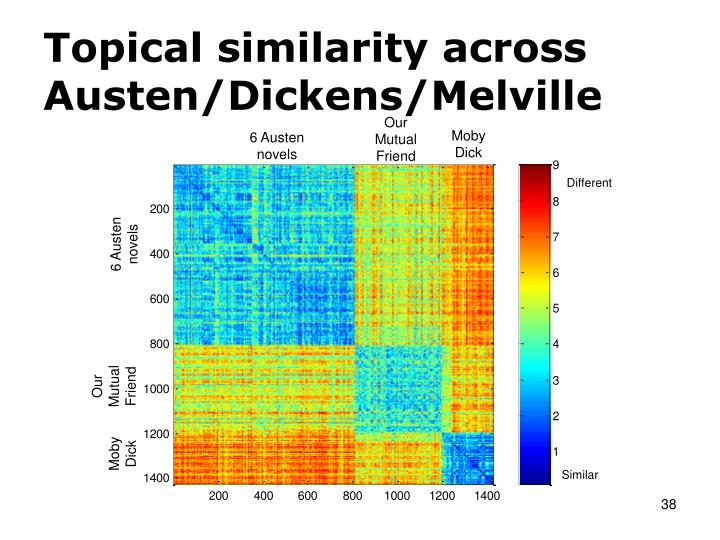 Topical similarity across Austen/Dickens/Melville