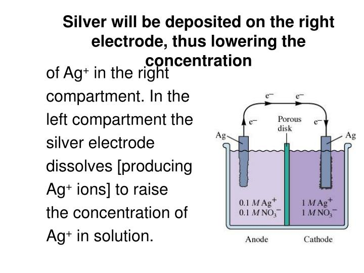 Silver will be deposited on the right electrode, thus lowering the concentration
