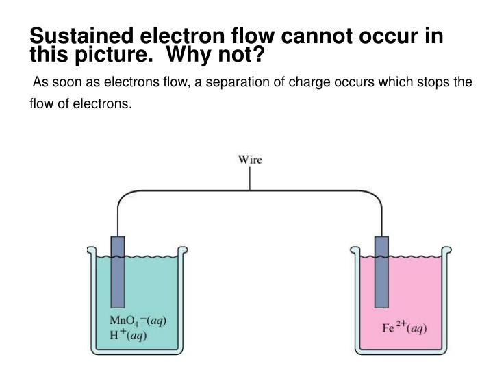 Sustained electron flow cannot occur in this picture.  Why not?