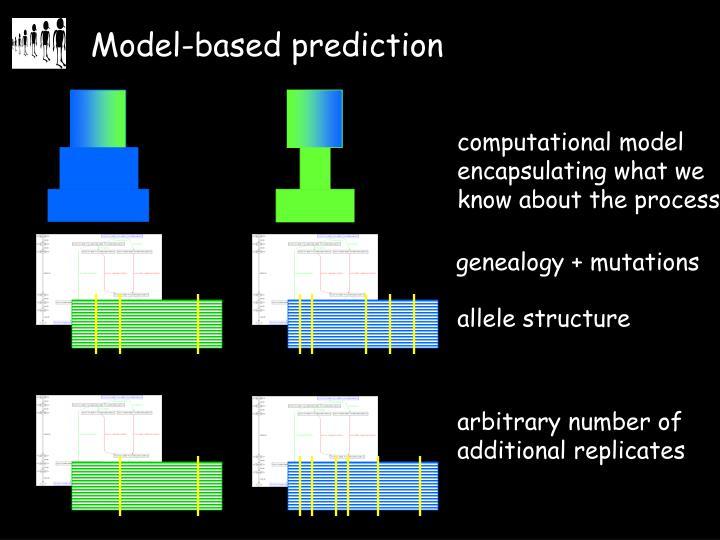 genealogy + mutations