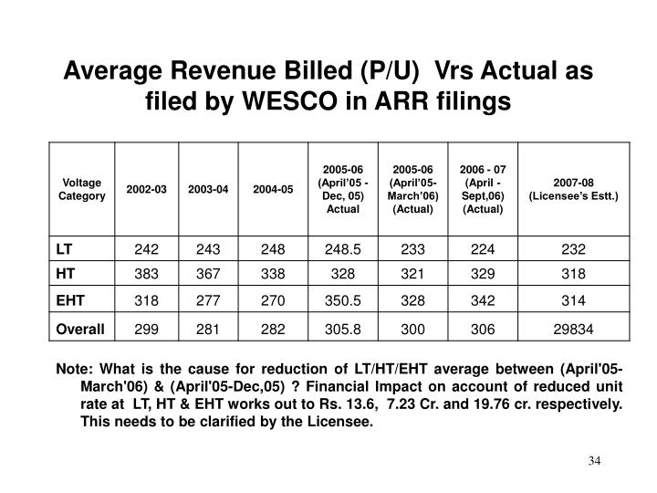Average Revenue Billed (P/U)  Vrs Actual as filed by WESCO in ARR filings