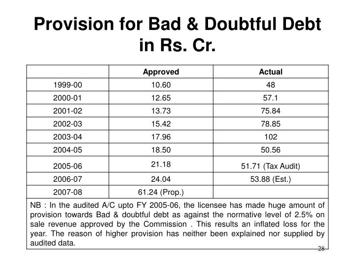 Provision for Bad & Doubtful Debt in Rs. Cr.