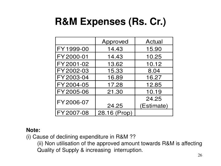R&M Expenses (Rs. Cr.)