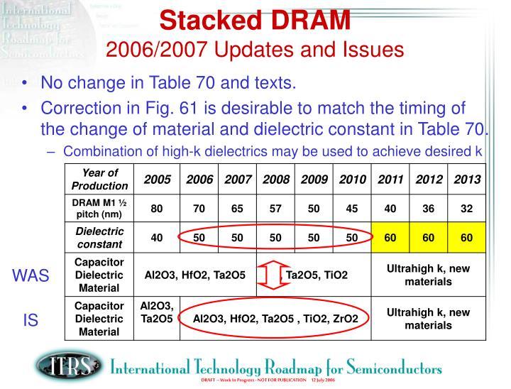 Stacked DRAM