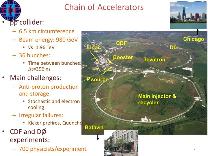 Chain of Accelerators