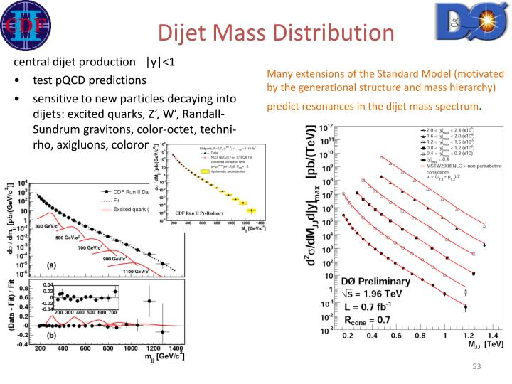 Dijet Mass Distribution
