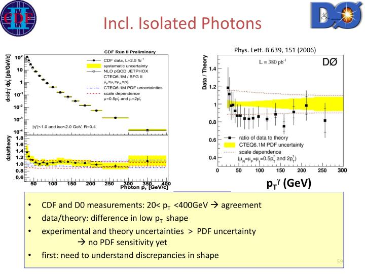 Incl. Isolated Photons