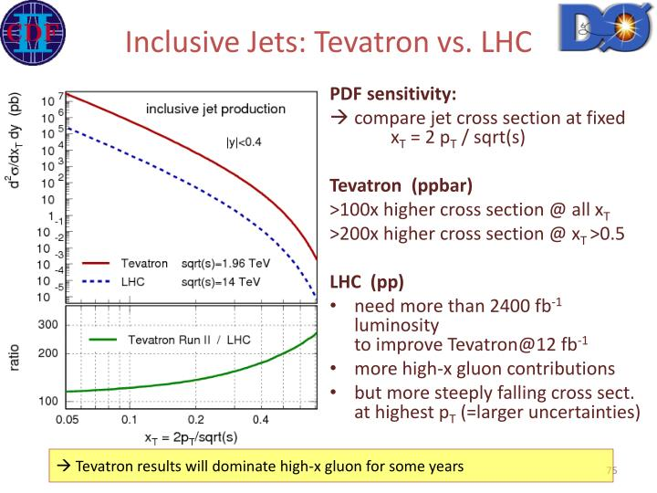 Inclusive Jets: Tevatron vs. LHC
