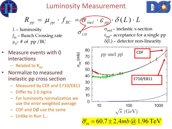 Luminosity Measurement
