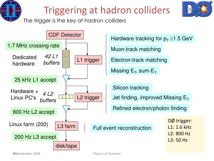 Triggering at hadron colliders