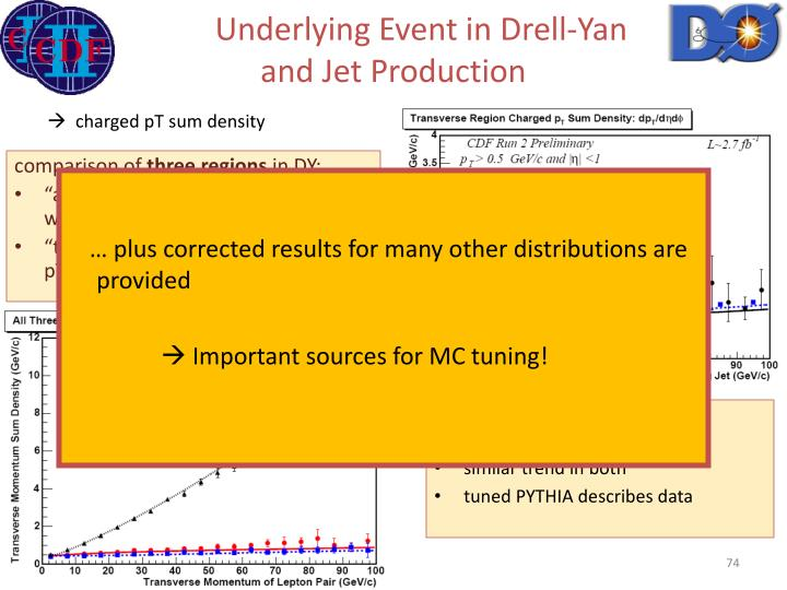 Underlying Event in Drell-Yan