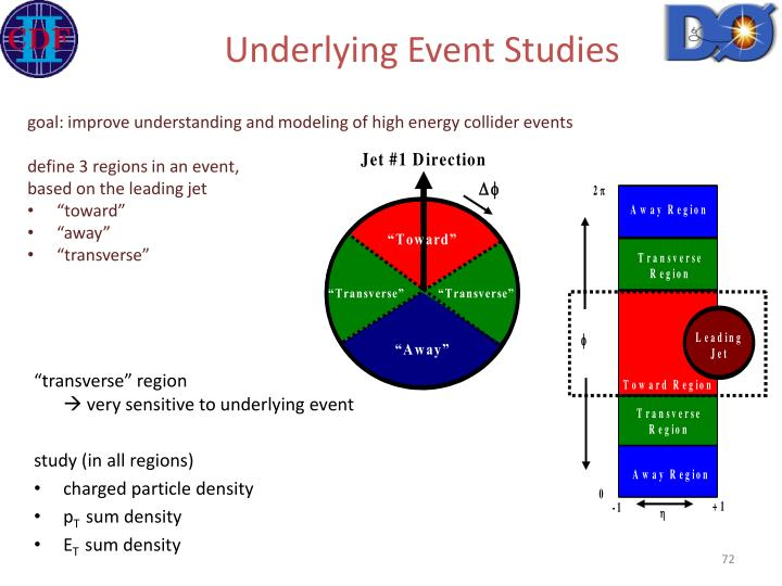 Underlying Event Studies
