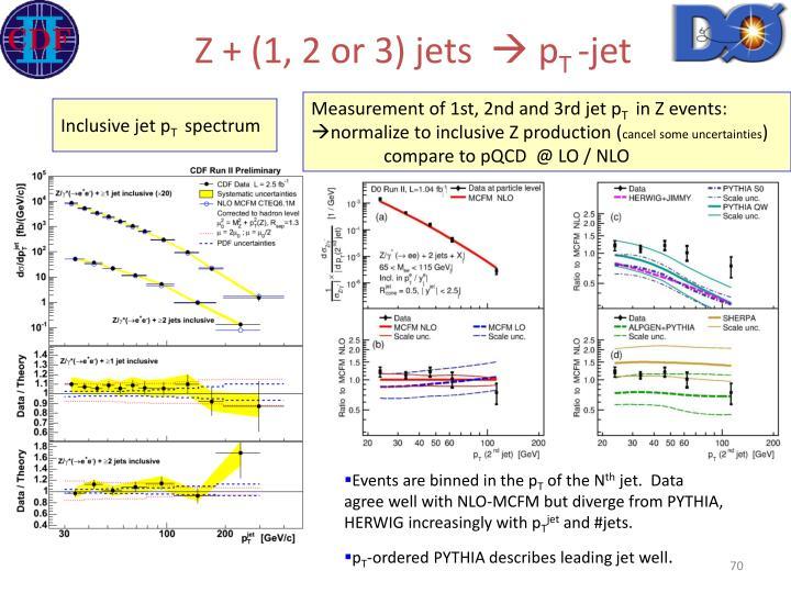 Z + (1, 2 or 3) jets