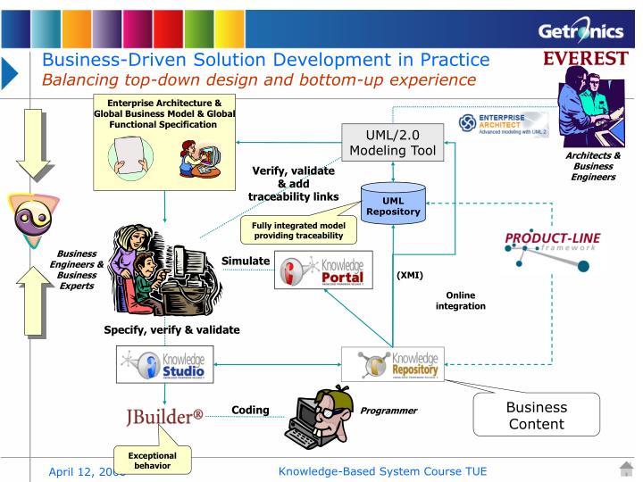 Enterprise Architecture &