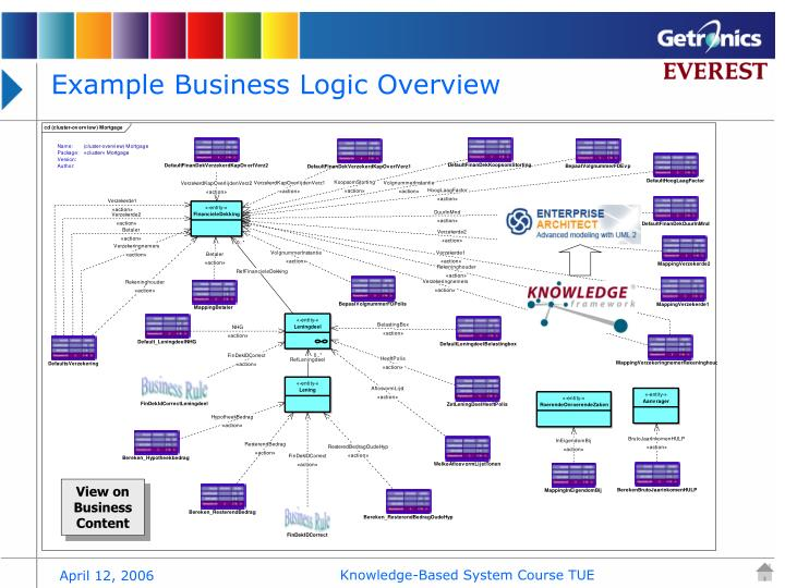 Example Business Logic Overview