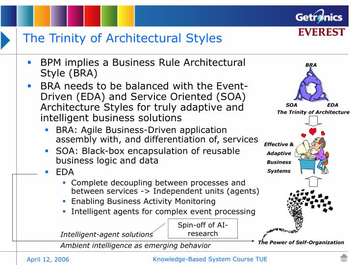 BPM implies a Business Rule Architectural Style (BRA)