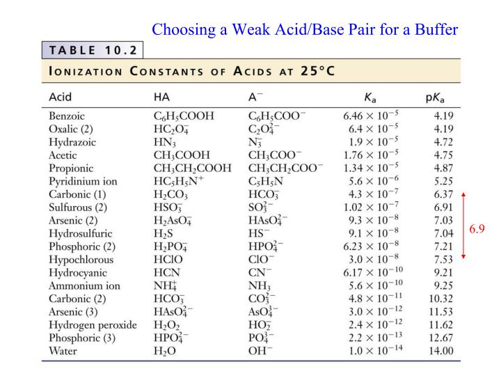 Choosing a Weak Acid/Base Pair for a Buffer