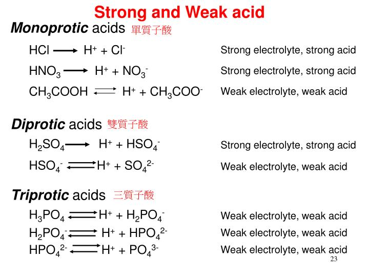 Strong and Weak acid