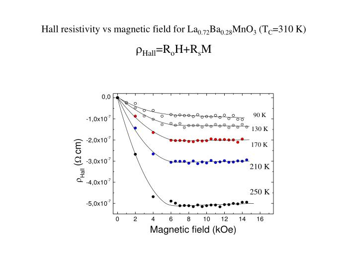 Hall resistivity vs magnetic field for La
