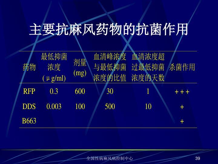 主要抗麻风药物的抗菌作用