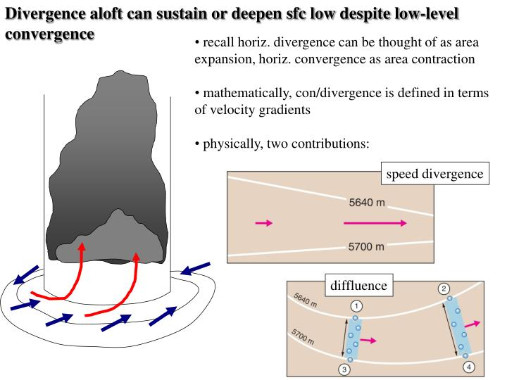 Divergence aloft can sustain or deepen sfc low despite low-level convergence