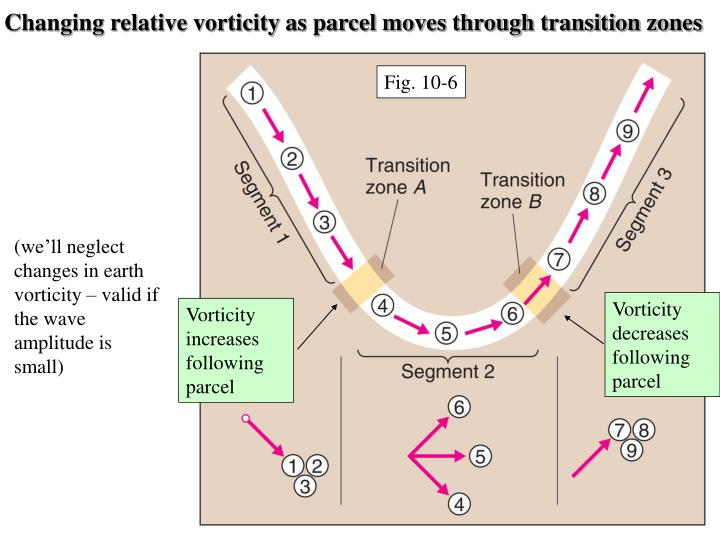 Changing relative vorticity as parcel moves through transition zones