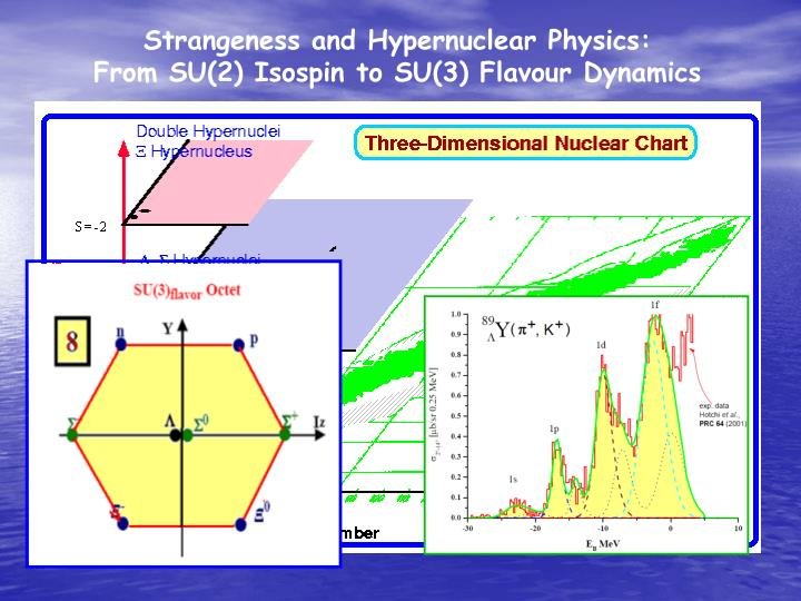 Strangeness and Hypernuclear Physics: