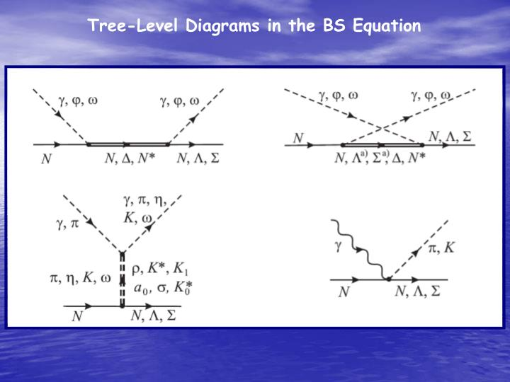 Tree-Level Diagrams in the BS Equation