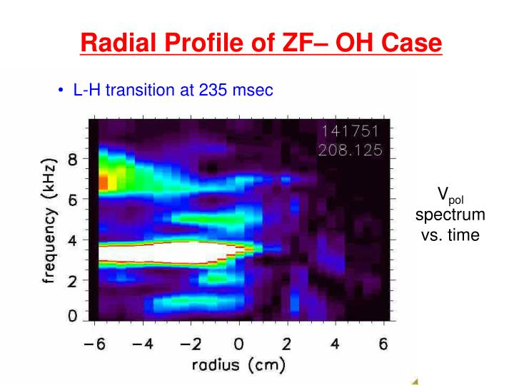Radial Profile of ZF– OH Case