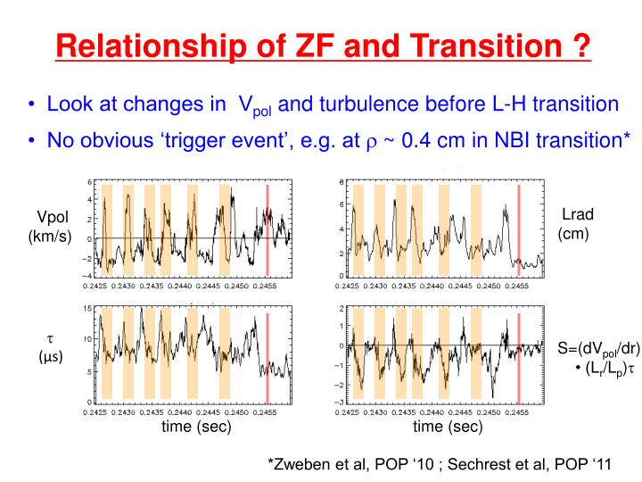 Relationship of ZF and Transition ?