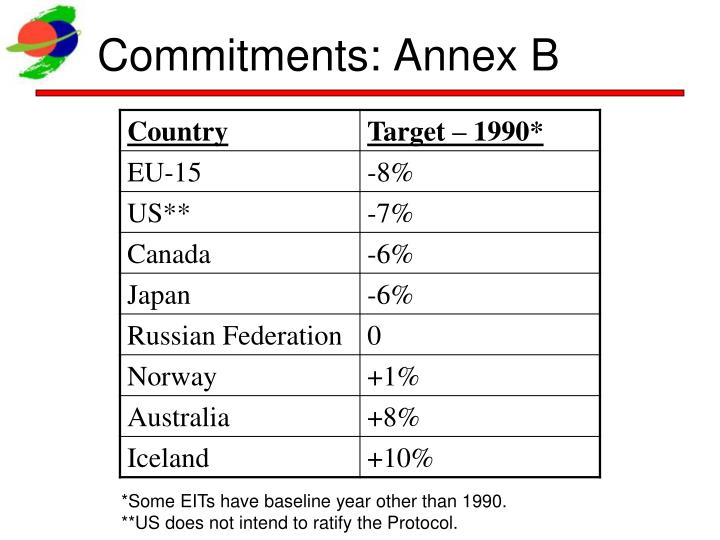 Commitments: Annex B