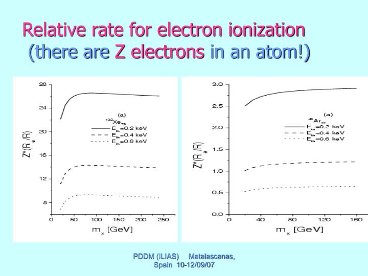 Relative rate for electron ionization