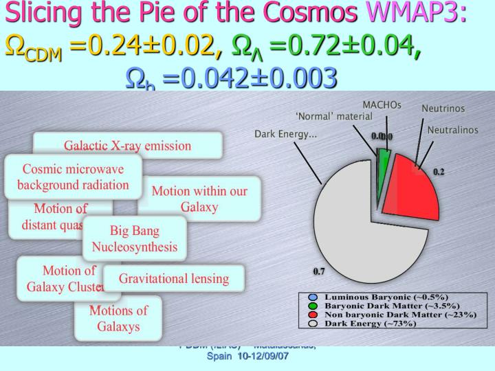 Slicing the Pie of the Cosmos