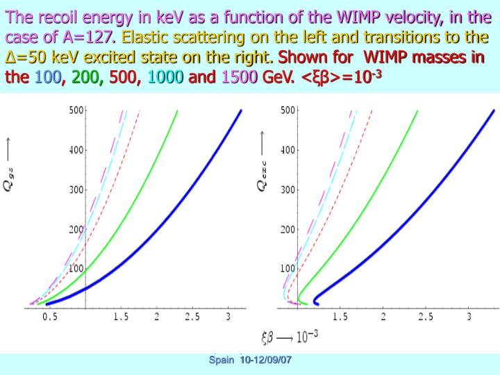 The recoil energy in keV as a function of the WIMP velocity, in the case of A=127.