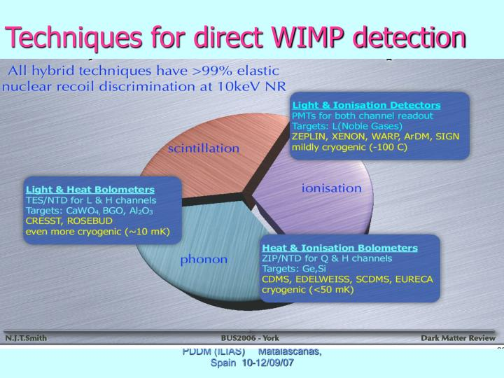 Techniques for direct WIMP detection