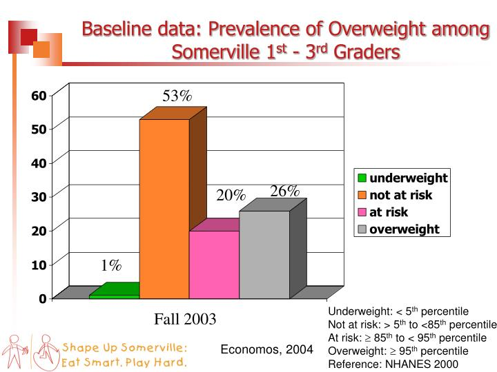 Baseline data: Prevalence of Overweight among Somerville 1