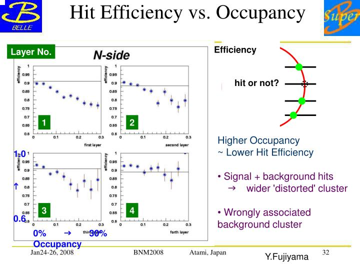 Hit Efficiency vs. Occupancy