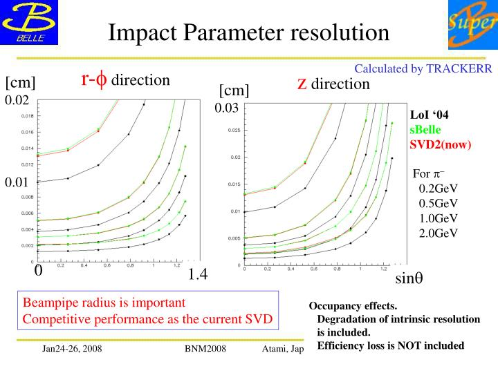 Impact Parameter resolution