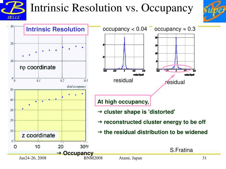Intrinsic Resolution vs. Occupancy